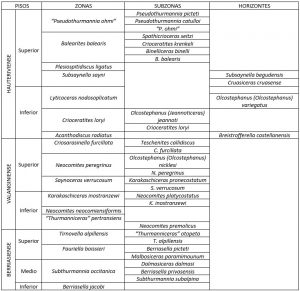 Continuación de la tabla estratigráfica de la IUGS