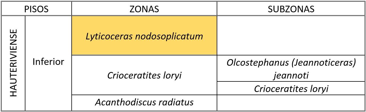 Zona Nodosoplicatum (Hauteriviense inferior)