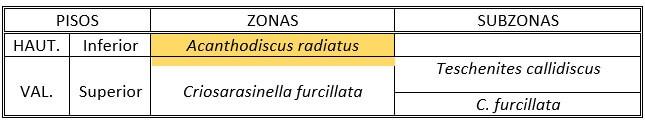 Distribución de Olcostephanus hispanicus