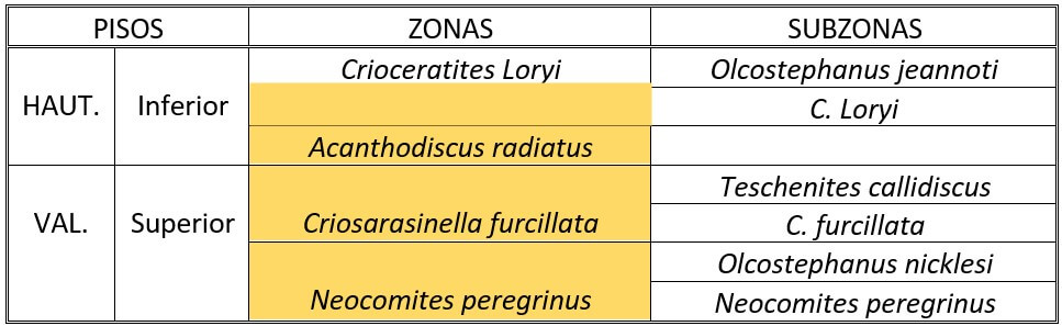 Distribución de Olcostephanus densicostatus